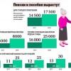 Как рассчитать пенсию в 2019 году