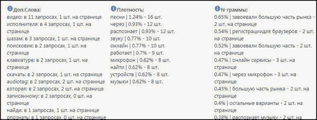 n-граммы и плотность слов