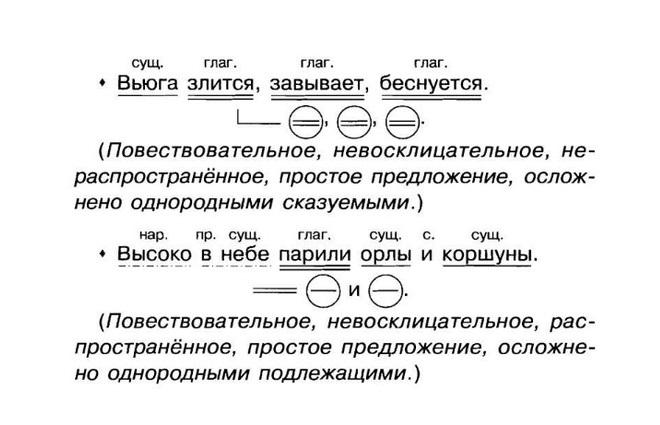 Пример синтаксического разбора простого предложения со схемой