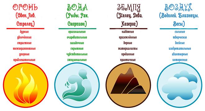 Знаки зодиака по стихиям и их характеристики