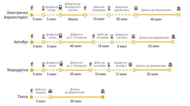 Как доехать до Шереметьево общественным транспортом