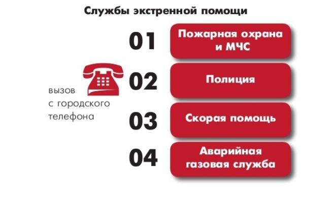 Номера телефонов экстренных служб