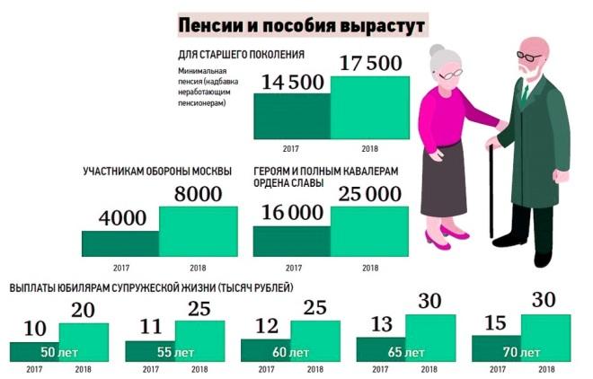 Как рассчитать пенсию в 2018 году